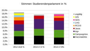 Wahlergebnisse12_14_StuPa_Prozent