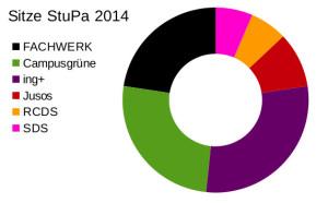 Wahlergebnisse14_StuPa_Sitze